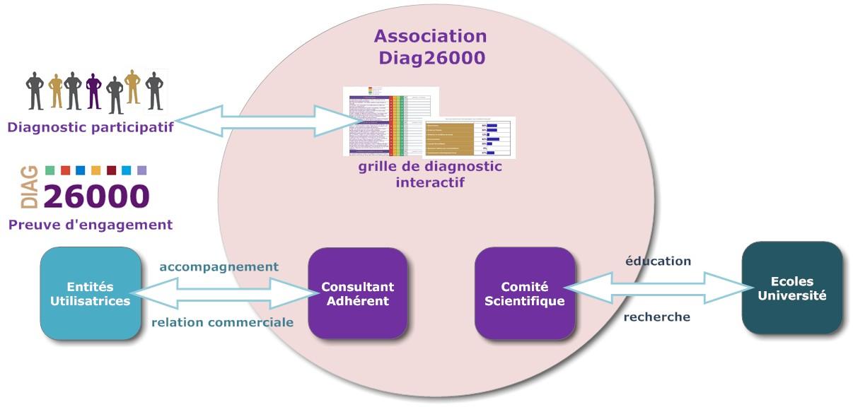 DIAG 26000 ISO 26000 RSE CSR PARTIES PRENANTES